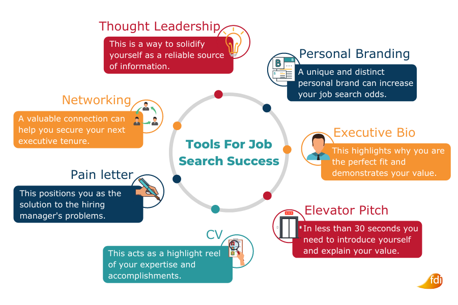 Diagram showing the 7 tools for a successful job search